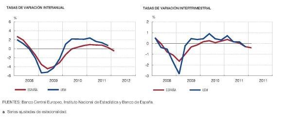 Evolución del Producto Interior Bruto español