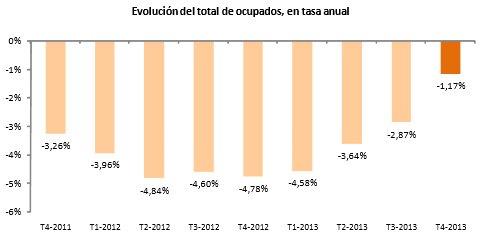 Evolución de la ocupación en tasa anual