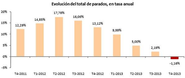 Evolución anual de parados