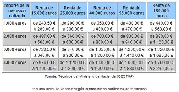 Cuadro 3. Detalle del Ahorro Fiscal de las aportaciones a planes de pensiones según el nivel de renta
