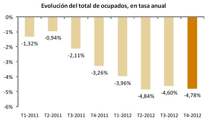 Evolución del total de ocupados, tasa anual