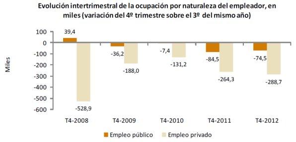 Evaluación intertrimestral de la ocupación por naturaleza del empleador