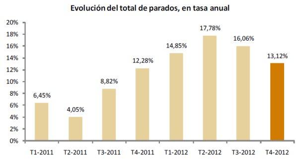 Evolución del total de parados