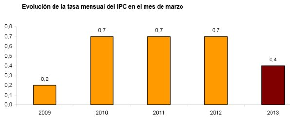 Evolución de la tasa mensual del IPC